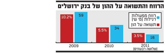 הרווח והתשואה על ההון של בנק ירושלים